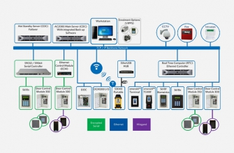 AC2000 Airport Access Control System Topology