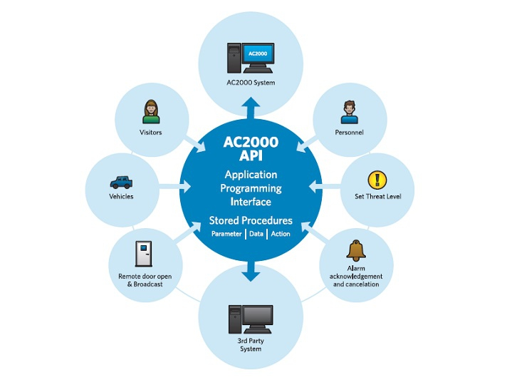 Ac2000 Application Programming Interface Module Cem