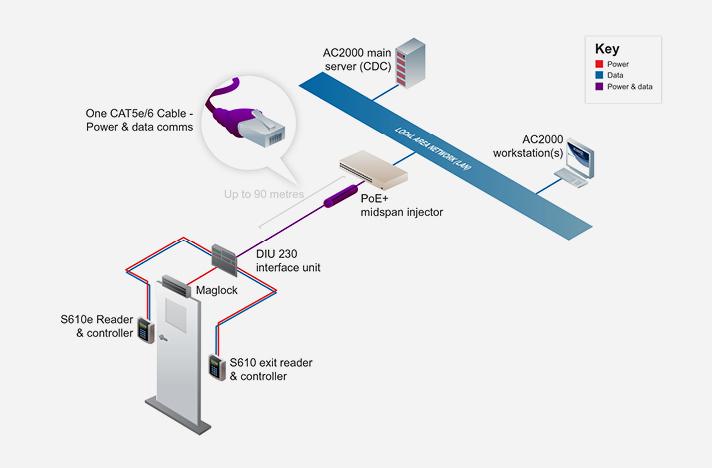 712x468_DIU_230_System_Diagram diu 230 power over ethernet door interface cem systems power over ethernet diagram at eliteediting.co