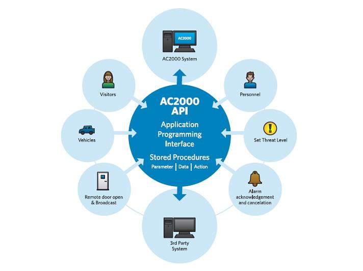 AC2000 API